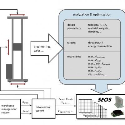 seos_integration_en